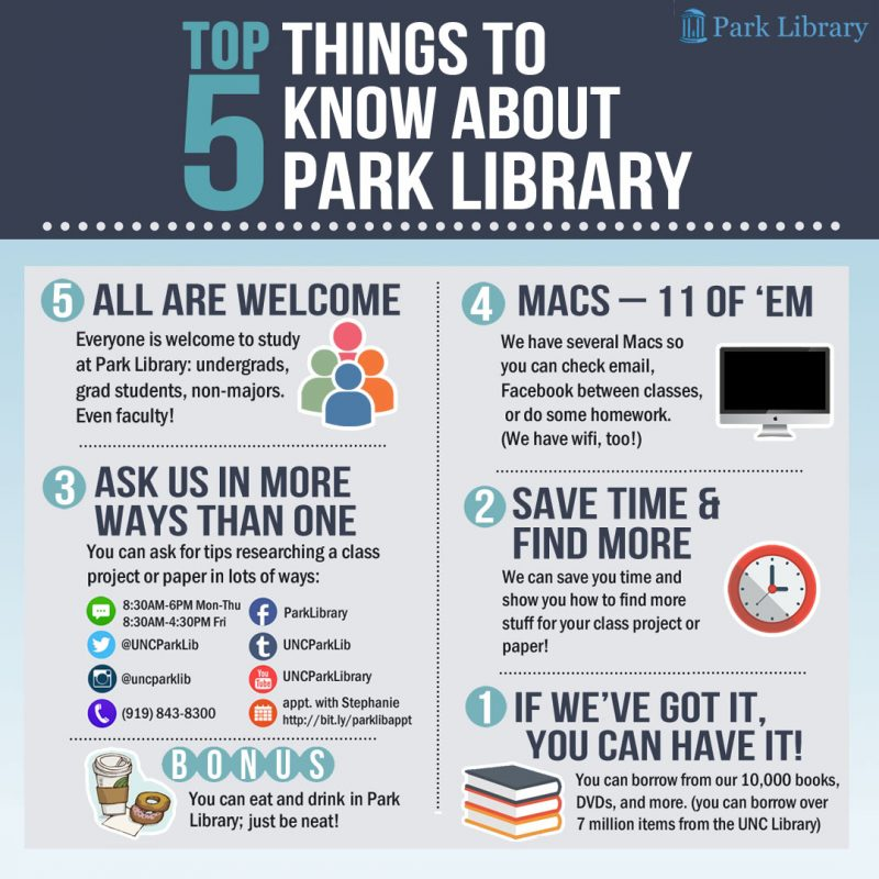 Infographic of top 5 things to know about Park Library.
